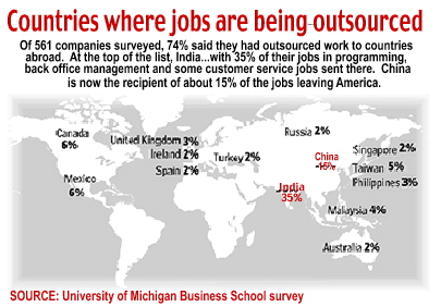 outsourcing jobs in america essay In 2013, more than 2 million jobs were outsourced  while it has harmed the  american economy on various levels and enriched the financial.